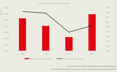 GRAPHIC: JLL graphic illustrating total Canadian industrial land sales. (Courtesy JLL)
