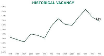 GRAPHIC: Historical industrial vacancy in Saskatoon. (Data courtesy ICR Commercial)