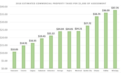 GRAPHIC: Commercial property tax rates across Canada. (Courtesy Altus Group)