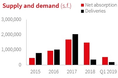 IMAGE: Office supply and demand in the Montreal market. (Courtesy JLL)