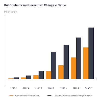 IMAGE: Distributions and unrealized changes in value.