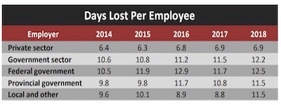 IMAGE: Employee sick days. Does a healthy workplace contribute to higher government totals? (Via Statistics Canada)