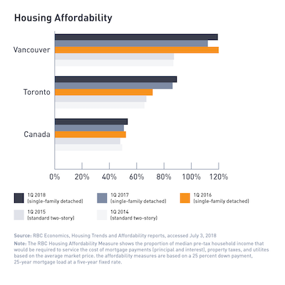 IMAGE: Housing affordability in major Canadian cities. Accompanies article examining the demand for apartments. (Courtesy Equiton)