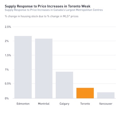 IMAGE: This graphic illustrates the weak supply response to rising home prices in the Toronto market, compared to some other Canadian cities. (Courtesy Equiton)