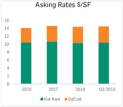 IMAGE: This graphic shows net asking leasing rates for Saskatoon industrial properties, which have not changed significantly since 2016. (Courtesy ICR Commercial)