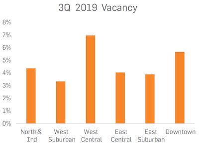 IMAGE: Q3 2019 retail vacancy rates in Saskatoon submarkets, as reported by ICR Commercial.