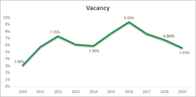 IMAGE: The year-end industrial vacancy rate in Saskatoon since 2010. (Courtesy ICR Commercial)