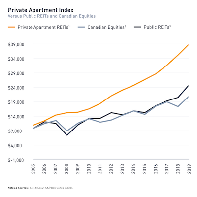 IMAGE: A comparison of the returns of public vs. private REITS and Canadian equities. (Courtesy Equiton)