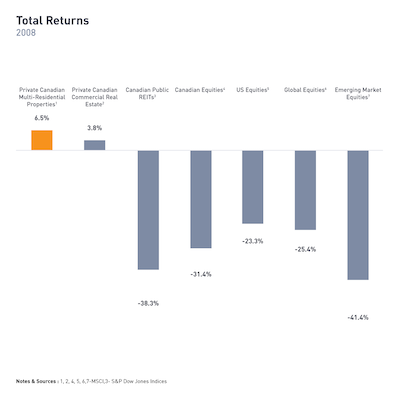 IMAGE: Returns by asset class during the 2008 market downtown. (Courtesy Equiton)
