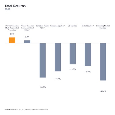 IMAGE: Returns for various investment sectors during the 2008 financial crisis. (Courtesy Equiton)