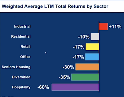 IMAGE: Returns for Canadian REITs, by sector, during the past 12 months. (Courtesy RBC/Informa, data via Bloomberg)