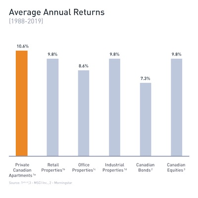 IMAGE: Average annual returns for a variety of investment options, including REITs. (Courtesy Equiton)