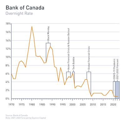 IMAGE: The bank of Canada overnight lending rate since 1970. Notations, from left to right, indicate Black Monday; the Aisian financial crisis and Russian bailout; the tech bubble; the global financial crisis, the COVID-19 pandemicl; and the 2021-22 forecast. (Courtesy Equiton)