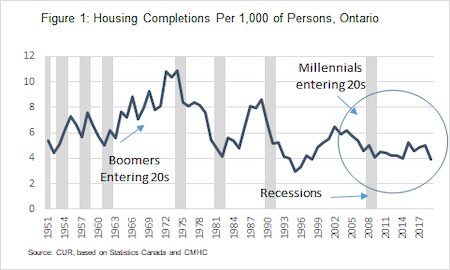 IMAGE: Housing completions aren't keeping up with demand in Toronto and the GTHA, creating a significant housing crisis. (Courtesy Rentals.ca)
