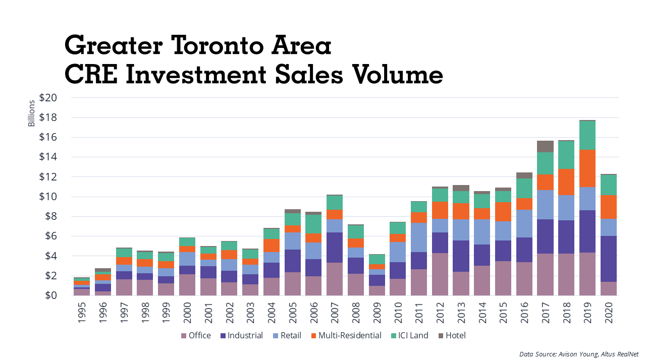GTA CRE Investment, Courtesy Avison Young