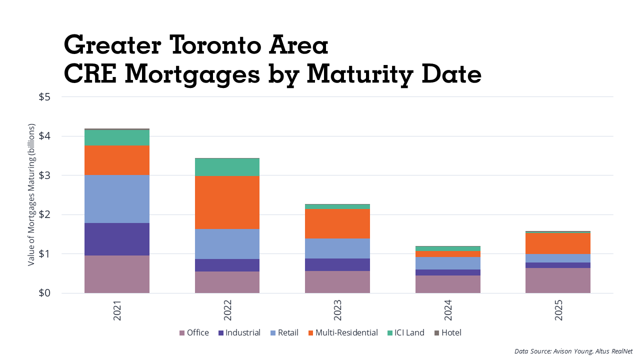 GTA CRE Mortgages by Maturity Date - Courtesy Avison Young