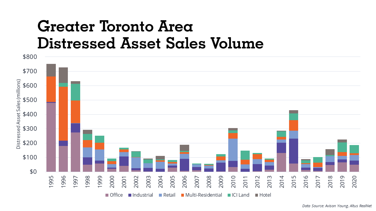 GTA Distressed Asset Sales, Courtesy Avison Young