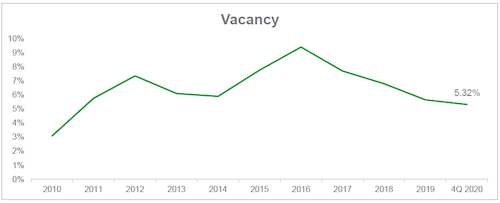 GRAPHIC: The historic industrial vacancy rate in Saskatoon since 2010. (Courtesy ICR Commercial)