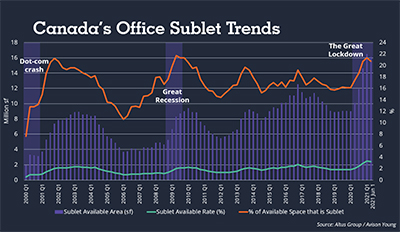 Canada office sublease trends chart
