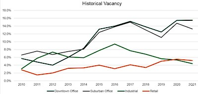 IMAGE: Historical vacancy rates in Saskatoon for the industrial, office and retail sectors. (Courtesy ICR Commercial)