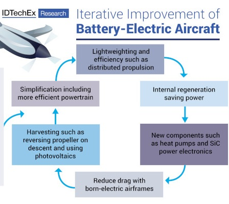 IDTechEx, study, electric, aircraft, airplanes, CO2, carbon, GHG, emissions, zero-emissions, EVs